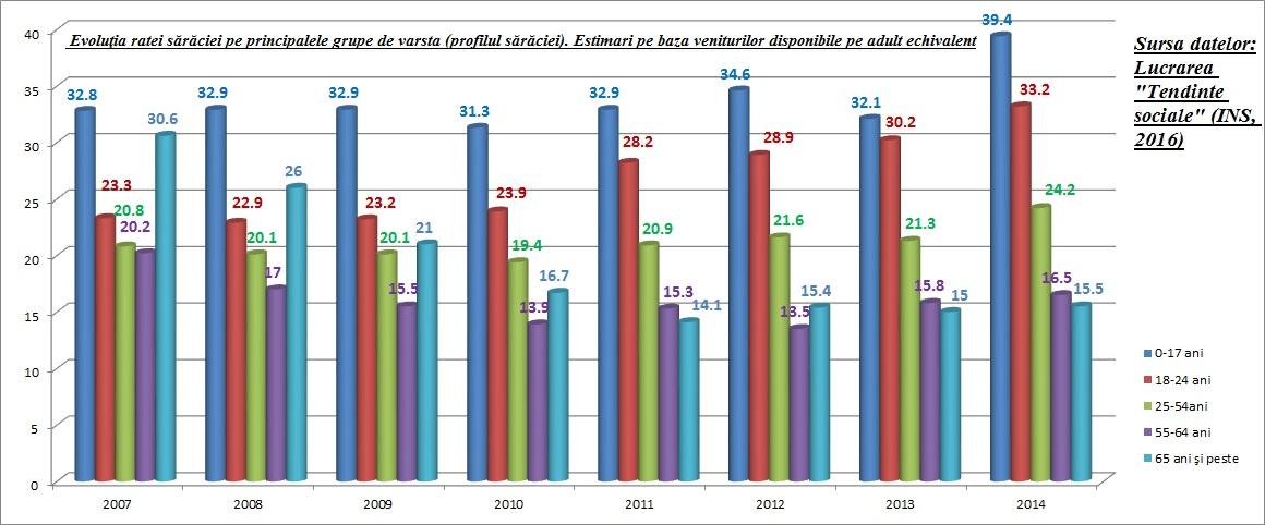 image-2016-03-4-20844283-0-rata-saraciei-crescut-ciuda-cresterii-economice