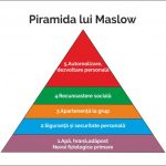 Piramida lui Maslow