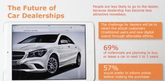 ANALIZĂ – Viitorul dealerului auto