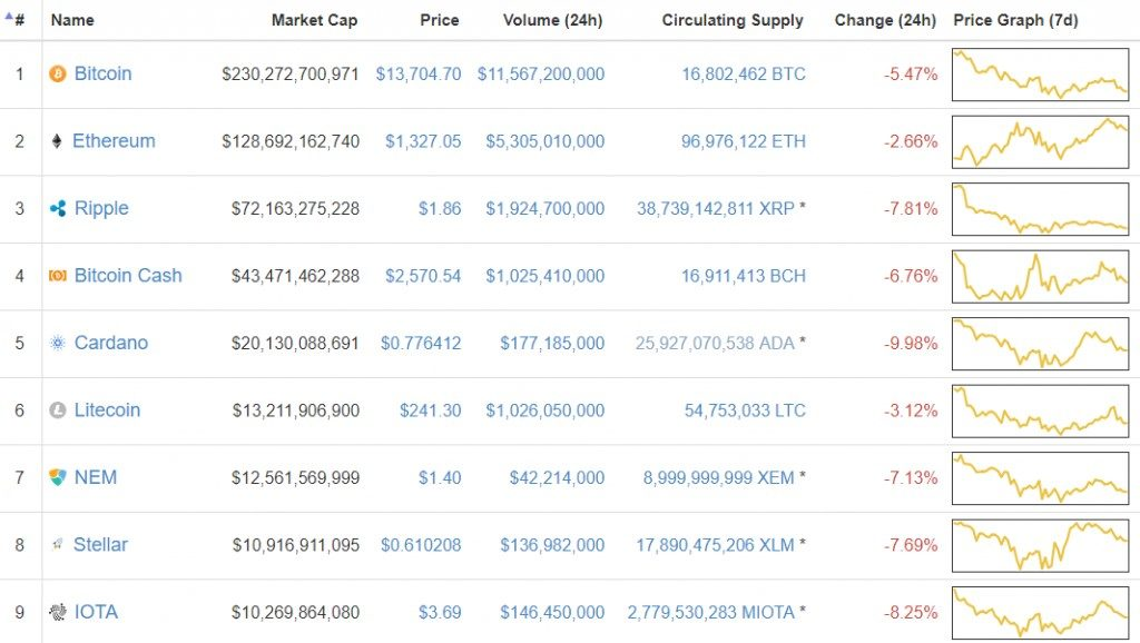 bitcoin coreea de piață
