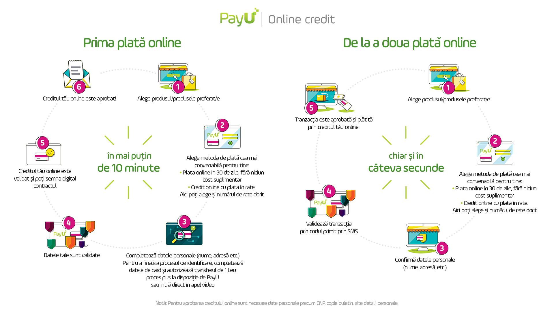 Payu online credit pareri