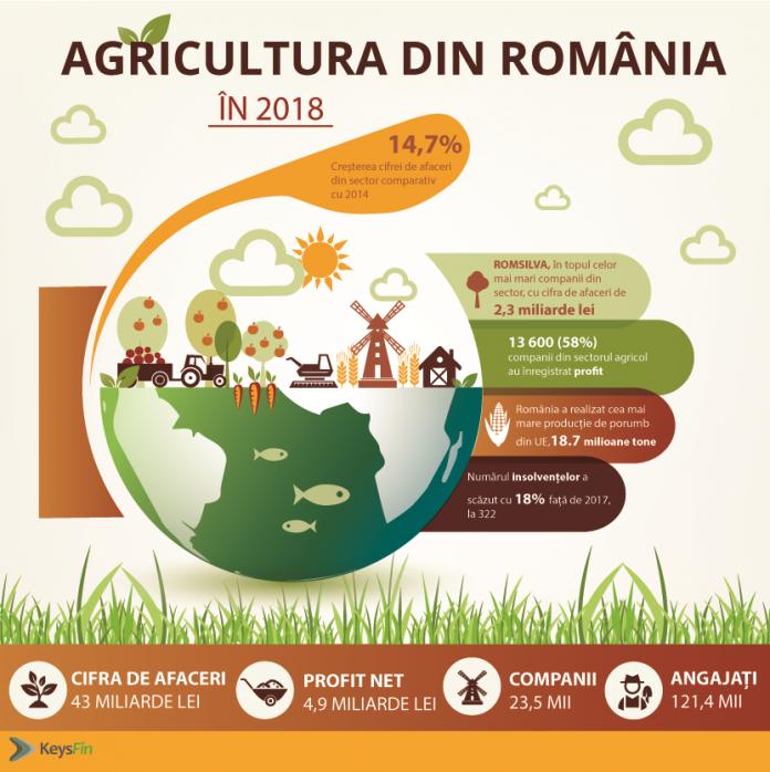 Agricultura Româneasca