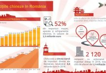nvestitii chineze in Romania