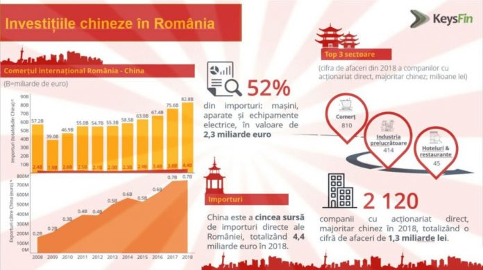 nvestitii chineze in Romania
