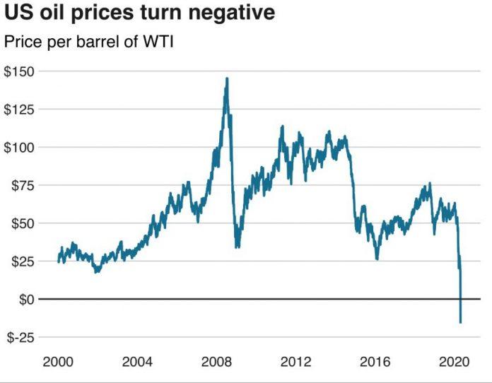 Pretul petrolului