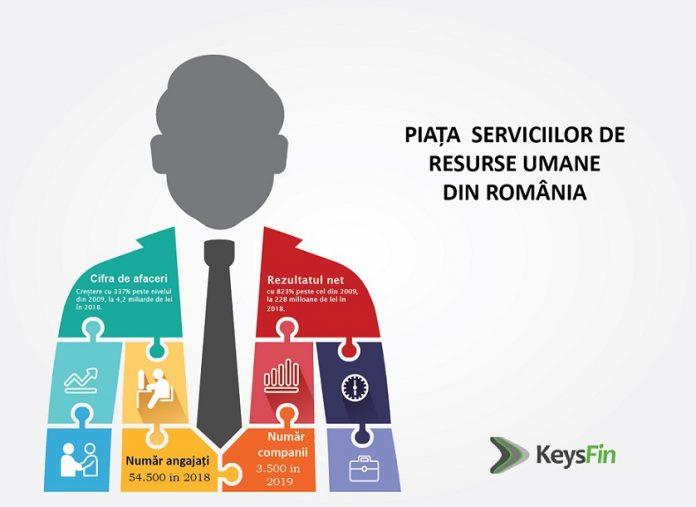 servicii de resurse umane